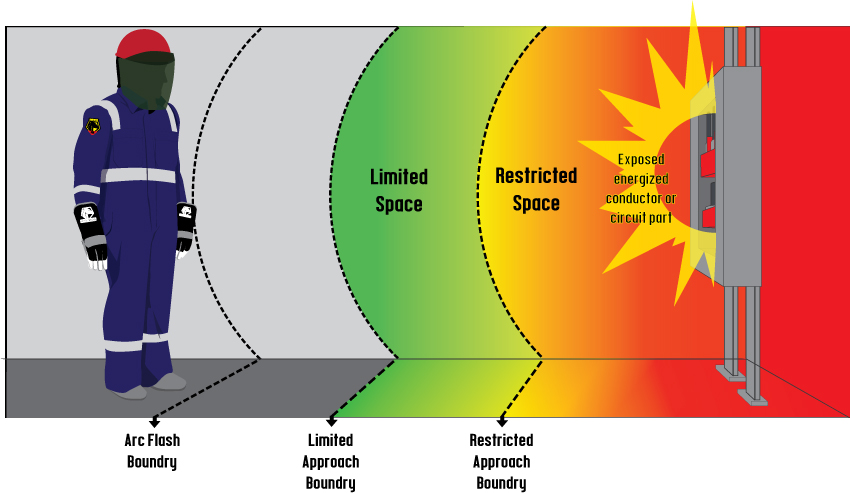 Introduction To Arc Flash Revisions To The Nfpa E Electrically Safe Work Conditions Reducing Arc Flash Hazard Choosing Correct Personal Protection Equipment Ppe What Is An Arc Flash likewise Erises Vod furthermore Ppe Tables in addition Nfpa E C Ae Nfpa E C Ae together with Arc Flash Boundary. on 2015 nfpa 70e arc flash boundary